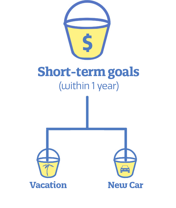 Short-term goals