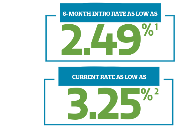 6 month interest rate as low as 2.49%, current rate as low as 3.25%